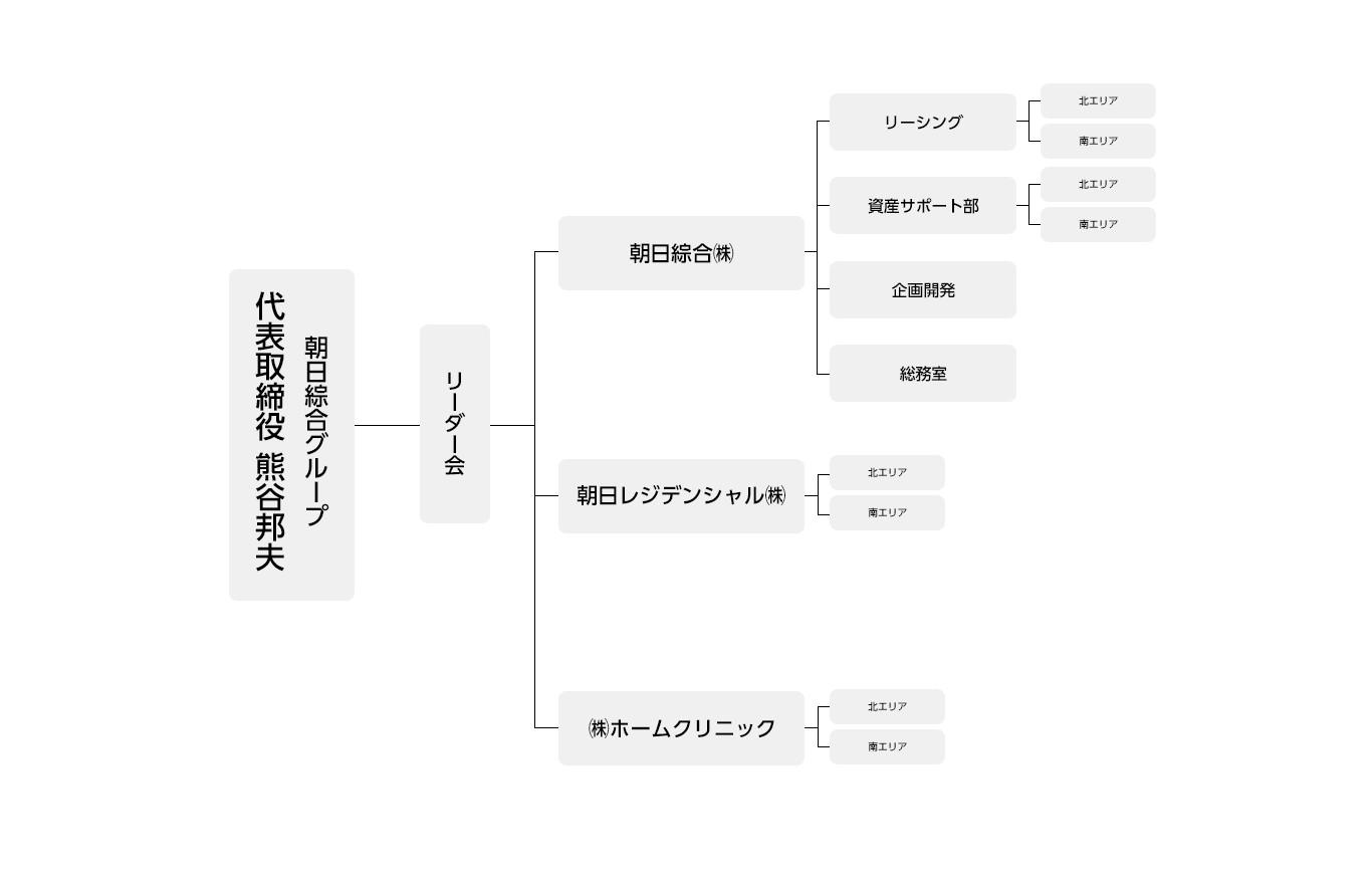 朝日綜合株式会社・朝日綜合グループの組織図