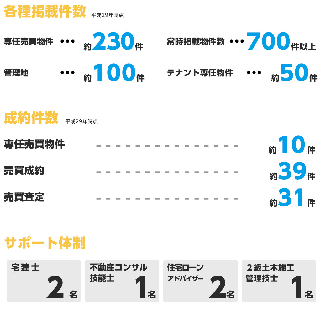 朝日綜合株式会社の事業propertyの事業実績