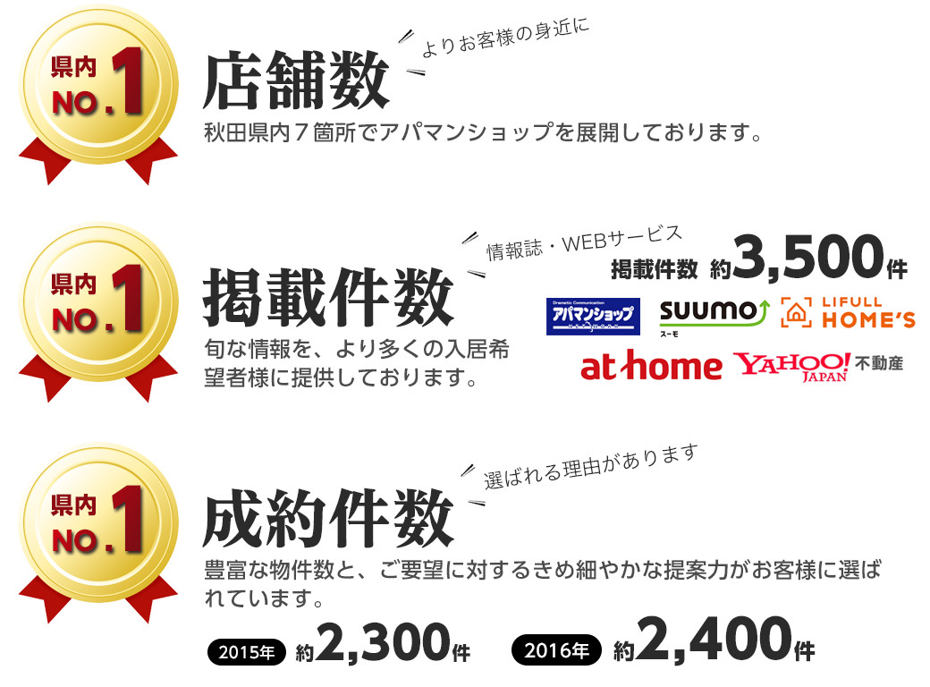 朝日綜合株式会社の事業apamanshopの事業実績