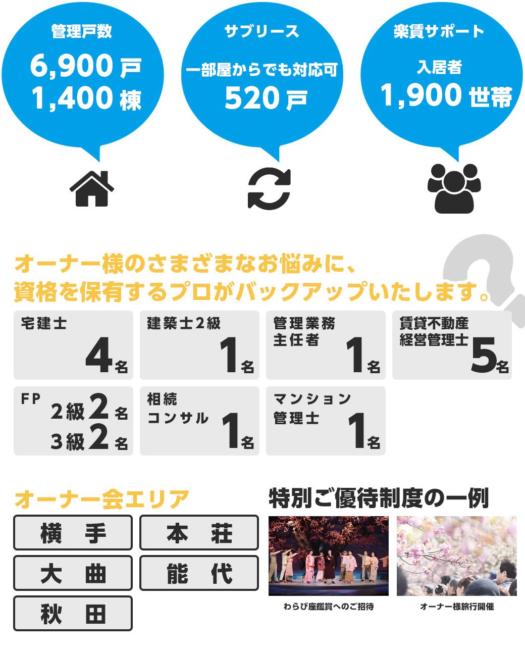 朝日綜合株式会社の事業residentialの事業実績