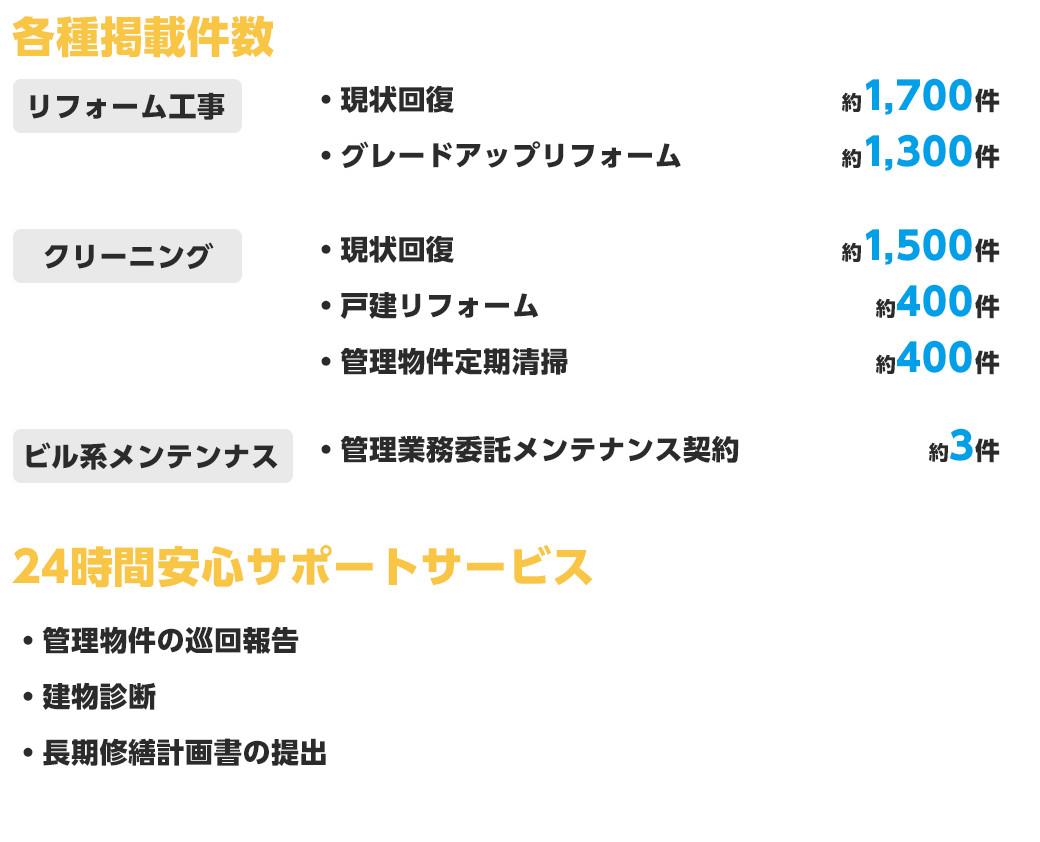 朝日綜合株式会社の事業homeclinicの事業実績
